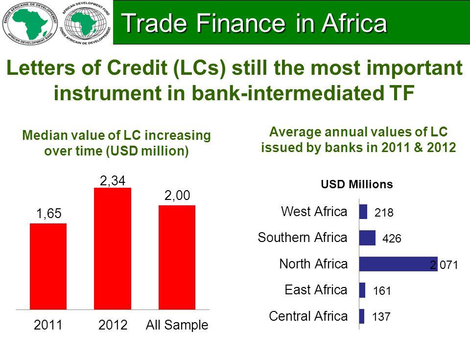 Size of unmet Demand Unmet demand is estimated at USD 110 billion compared to earlier estimates of USD 25 billion.