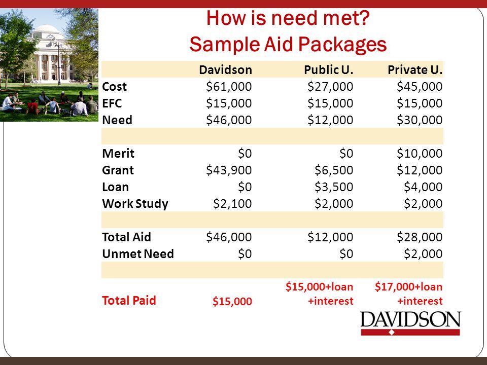 How is need met? Sample Aid Packages DavidsonPublic U.Private U. Cost$61,000$27,000$45,000 EFC$15,000 Need$46,000$12,000$30,000 Merit$0 $10,000 Grant$