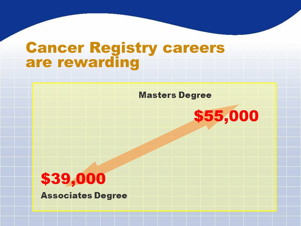 Cancer Registry careers are rewarding Associates Degree Masters Degree $39,000 $55,000