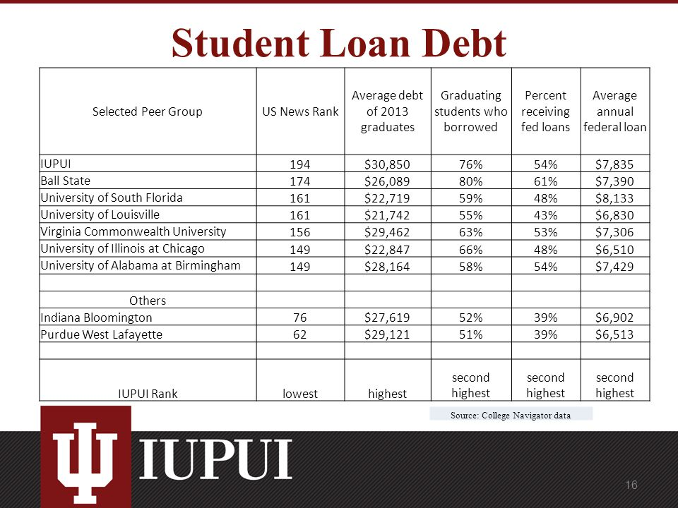 Student Loan Debt Selected Peer GroupUS News Rank Average debt of 2013 graduates Graduating students who borrowed Percent receiving fed loans Average annual federal loan IUPUI 194$30,85076%54%$7,835 Ball State 174$26,08980%61%$7,390 University of South Florida 161$22,71959%48%$8,133 University of Louisville 161$21,74255%43%$6,830 Virginia Commonwealth University 156$29,46263%53%$7,306 University of Illinois at Chicago 149$22,84766%48%$6,510 University of Alabama at Birmingham 149$28,16458%54%$7,429 Others Indiana Bloomington76$27,61952%39%$6,902 Purdue West Lafayette62$29,12151%39%$6,513 IUPUI Ranklowesthighest second highest Source: College Navigator data 16