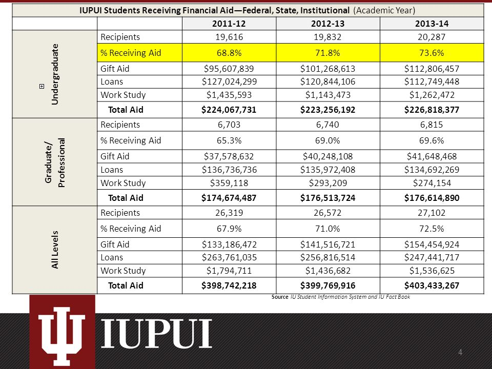 IUPUI Students Receiving Financial Aid—Federal, State, Institutional (Academic Year) 2011-122012-132013-14 Undergraduate Recipients19,61619,83220,287 % Receiving Aid68.8%71.8%73.6% Gift Aid$95,607,839$101,268,613$112,806,457 Loans$127,024,299$120,844,106$112,749,448 Work Study$1,435,593$1,143,473$1,262,472 Total Aid$224,067,731$223,256,192$226,818,377 Graduate/ Professional Recipients6,7036,7406,815 % Receiving Aid65.3%69.0%69.6% Gift Aid$37,578,632$40,248,108$41,648,468 Loans$136,736,736$135,972,408$134,692,269 Work Study$359,118$293,209$274,154 Total Aid$174,674,487$176,513,724$176,614,890 All Levels Recipients26,31926,57227,102 % Receiving Aid67.9%71.0%72.5% Gift Aid$133,186,472$141,516,721$154,454,924 Loans$263,761,035$256,816,514$247,441,717 Work Study$1,794,711$1,436,682$1,536,625 Total Aid$398,742,218$399,769,916$403,433,267 Source IU Student Information System and IU Fact Book 4