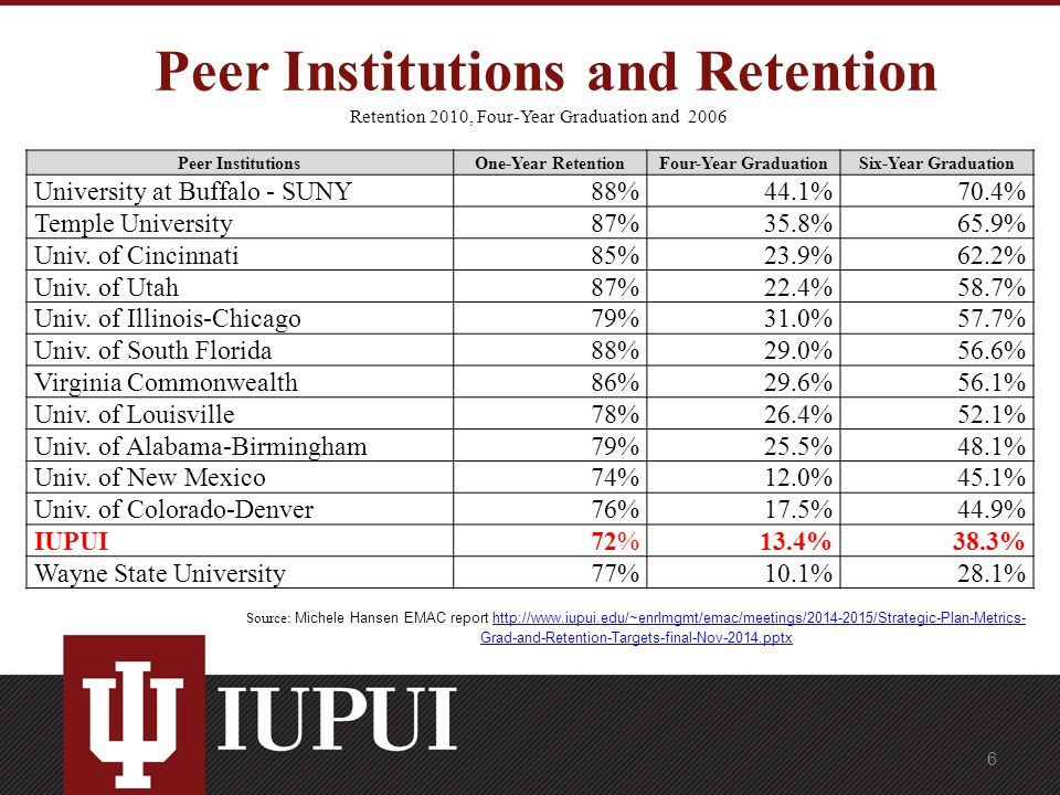 Peer Institutions and Retention Retention 2010, Four-Year Graduation and 2006 Peer InstitutionsOne-Year RetentionFour-Year GraduationSix-Year Graduation University at Buffalo - SUNY88%44.1%70.4% Temple University87%35.8%65.9% Univ.