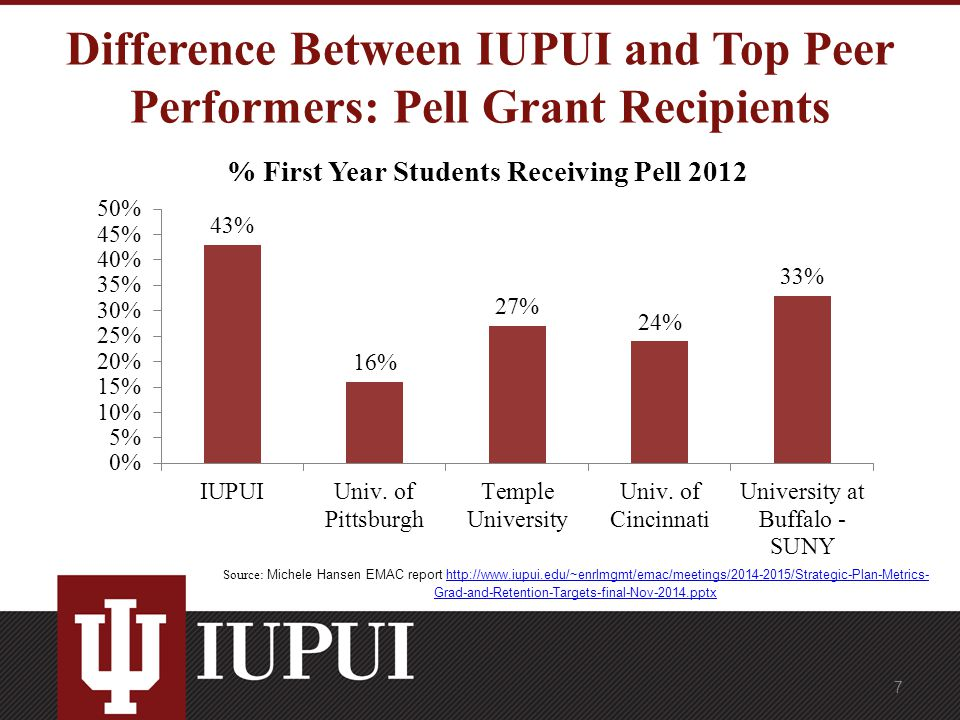 Difference Between IUPUI and Top Peer Performers: Pell Grant Recipients Source: Michele Hansen EMAC report http://www.iupui.edu/~enrlmgmt/emac/meetings/2014-2015/Strategic-Plan-Metrics- Grad-and-Retention-Targets-final-Nov-2014.pptxhttp://www.iupui.edu/~enrlmgmt/emac/meetings/2014-2015/Strategic-Plan-Metrics- Grad-and-Retention-Targets-final-Nov-2014.pptx 7