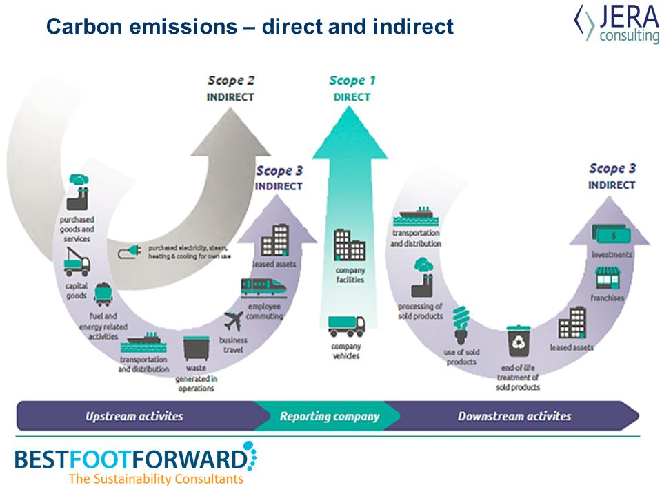 Carbon emissions – direct and indirect