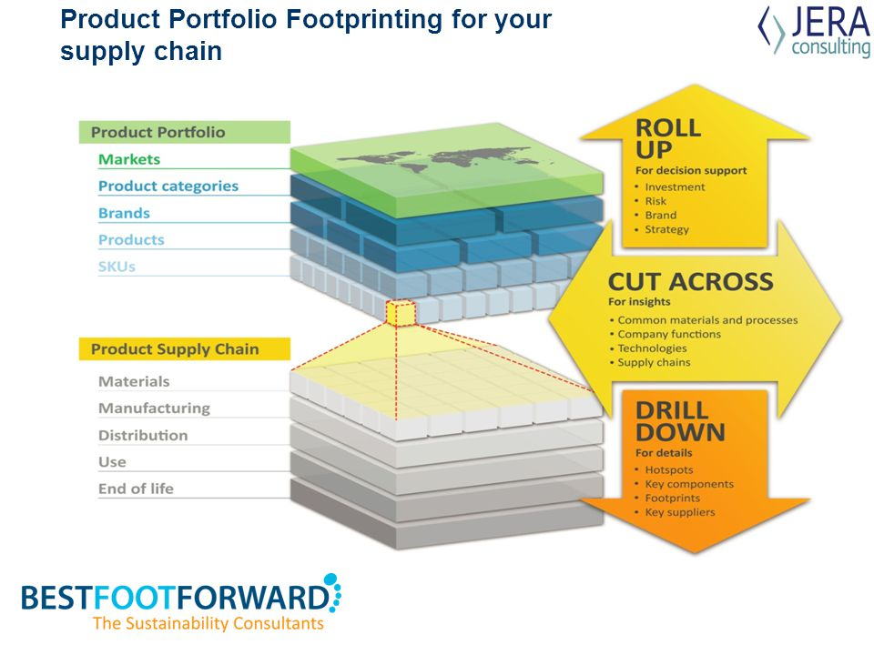 Product Portfolio Footprinting for your supply chain