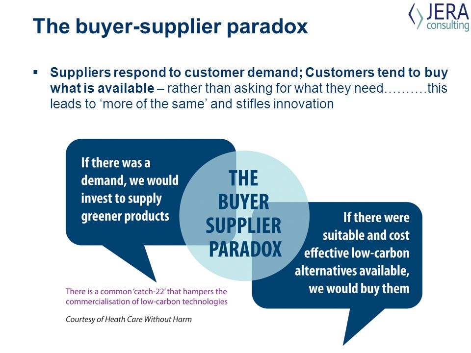 The buyer-supplier paradox  Suppliers respond to customer demand; Customers tend to buy what is available – rather than asking for what they need……….this leads to 'more of the same' and stifles innovation