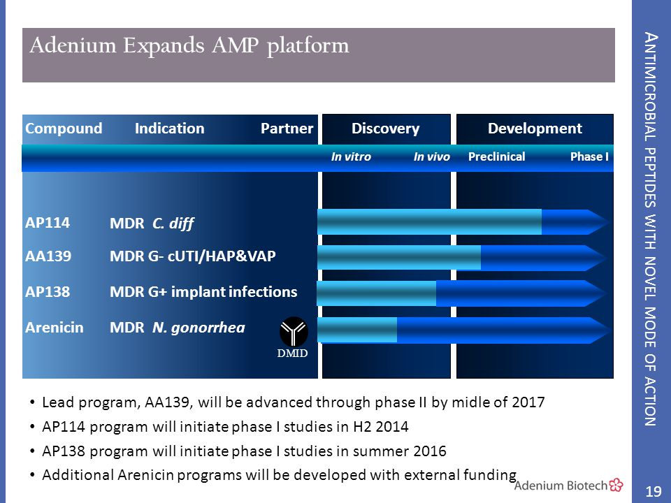 Adenium Expands AMP platform Lead program, AA139, will be advanced through phase II by midle of 2017 AP114 program will initiate phase I studies in H2 2014 AP138 program will initiate phase I studies in summer 2016 Additional Arenicin programs will be developed with external funding 19 CompoundIndicationDiscoveryDevelopment In vitro In vivo Preclinical Phase I ArenicinMDR N.