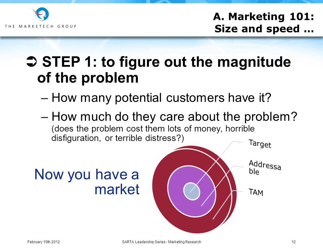  STEP 1: to figure out the magnitude of the problem –How many potential customers have it.