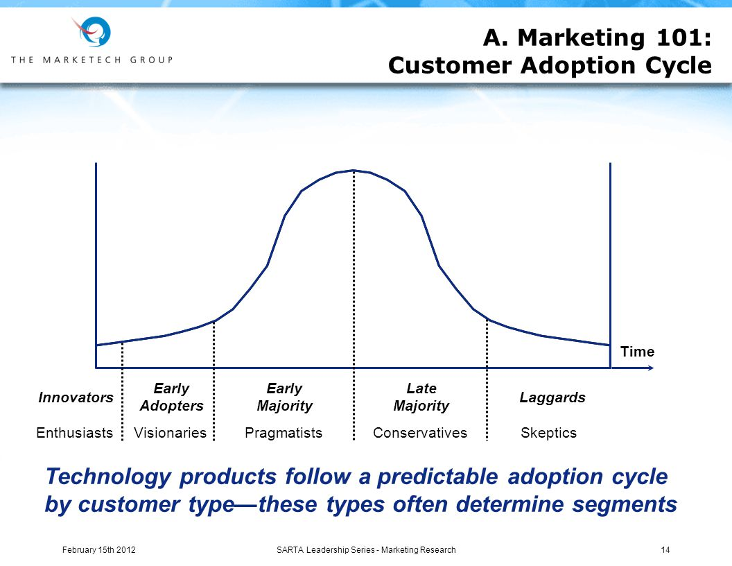 Technology products follow a predictable adoption cycle by customer type—these types often determine segments Innovators Early Adopters Late Majority Laggards Enthusiasts VisionariesSkepticsConservatives Time Early Majority Pragmatists A.