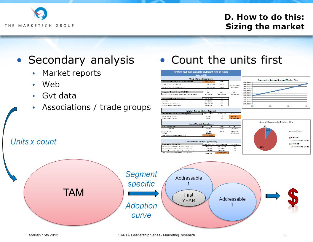 D. How to do this: Sizing the market Secondary analysis Market reports Web Gvt data Associations / trade groups Count the units first February 15th 20