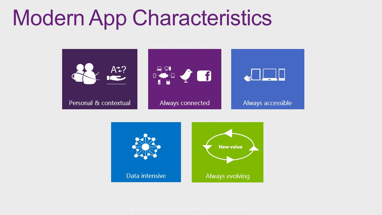 Modern App Characteristics Personal & contextual Always evolving Always connected Always accessible New value Data intensive