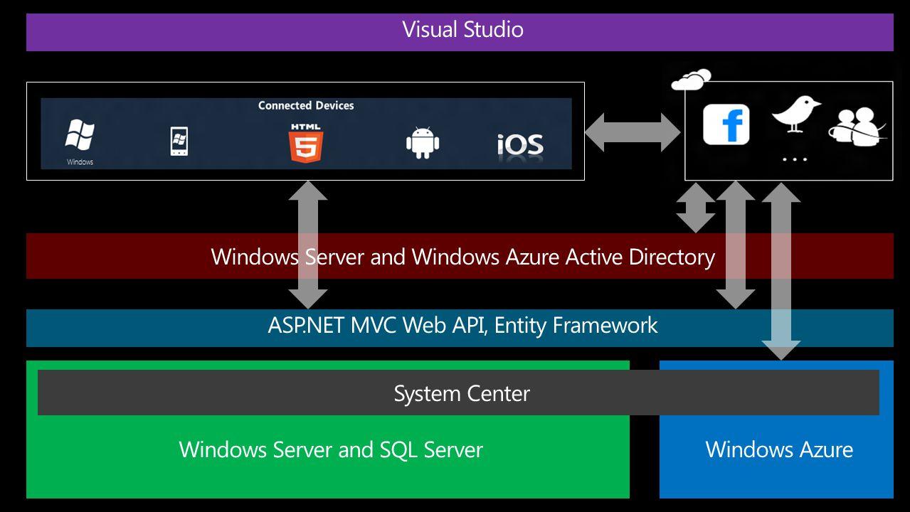 13 ASP.NET MVC Web API, Entity Framework Windows Server and Windows Azure Active Directory
