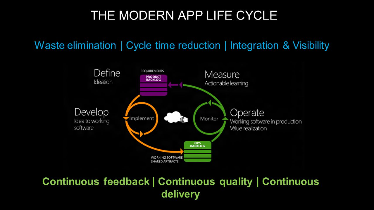 15 THE MODERN APP LIFE CYCLE Continuous feedback | Continuous quality | Continuous delivery Waste elimination | Cycle time reduction | Integration & Visibility