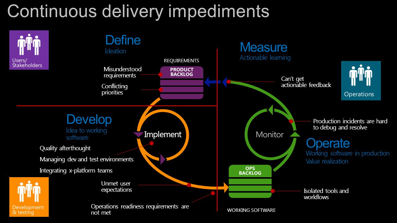REQUIREMENTS Implement WORKING SOFTWARE Define Ideation Develop Idea to working software Misunderstood requirements Unmet user expectations Can't get actionable feedback Isolated tools and workflows Quality afterthought Managing dev and test environments Integrating x-platform teams Operations readiness requirements are not met Production incidents are hard to debug and resolve Operate Working software in production Value realization Conflicting priorities Measure Actionable learning