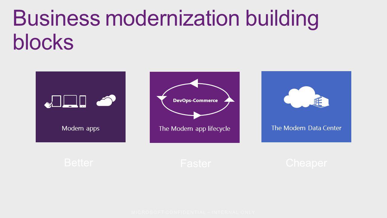 Modern apps The Modern app lifecycle DevOps-Commerce The Modern Data Center Better Faster Cheaper Business modernization building blocks