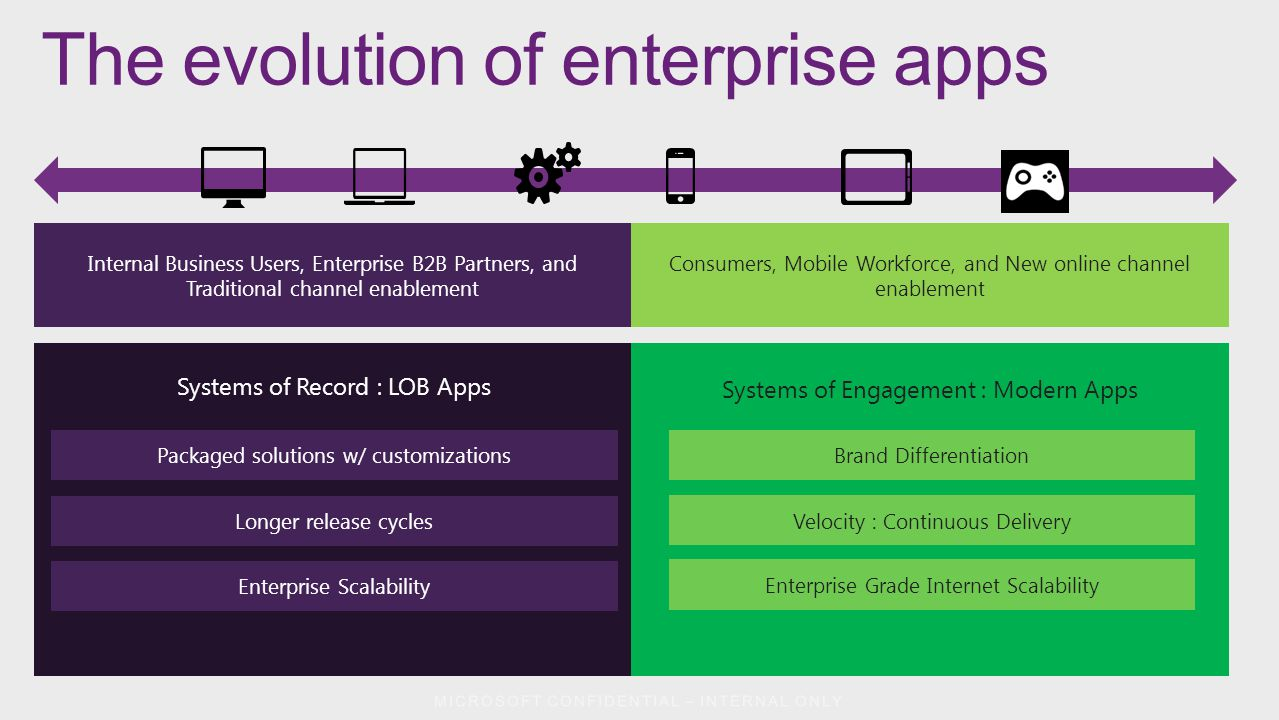 The evolution of enterprise apps App Categories ERP CRM Custom back office LOB Traditional B2B Enterprise BI Systems of Record Characteristics ERP CRM Custom LOB Apps Traditional B2B Enterprise BI Direct-to-Consumer Online B2B Mobile workforce enablement Gamification Consumer and Audience Intelligence Moderate-long cycle times Planned infrastructure scaling Traditional OLTP, DW, OLAP Macro-transactions Moderate to high latencies Moderate availability requirements Moderate MTTR : hours to days Internal Business Users, Enterprise B2B Partners, and Traditional channel enablement Consumers, Mobile Workforce, and New online channel enablement Systems of Record : LOB Apps Systems of Engagement : Modern Apps Brand Differentiation Velocity : Continuous Delivery Enterprise Grade Internet Scalability Packaged solutions w/ customizations Longer release cycles Enterprise Scalability