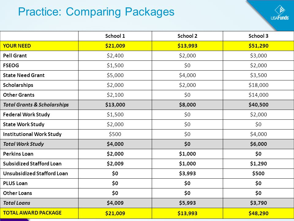 Practice: Comparing Packages School 1School 2School 3 YOUR NEED $21,009$13,993$51,290 Pell Grant $2,400$2,000$3,000 FSEOG $1,500$0$2,000 State Need Grant $5,000$4,000$3,500 Scholarships $2,000 $18,000 Other Grants $2,100$0$14,000 Total Grants & Scholarships $13,000$8,000$40,500 Federal Work Study $1,500$0$2,000 State Work Study $2,000$0 Institutional Work Study $500$0$4,000 Total Work Study $4,000$0$6,000 Perkins Loan $2,000$1,000$0 Subsidized Stafford Loan $2,009$1,000$1,290 Unsubsidized Stafford Loan $0$3,993$500 PLUS Loan $0 Other Loans $0 Total Loans $4,009$5,993$3,790 TOTAL AWARD PACKAGE $21,009$13,993$48,290