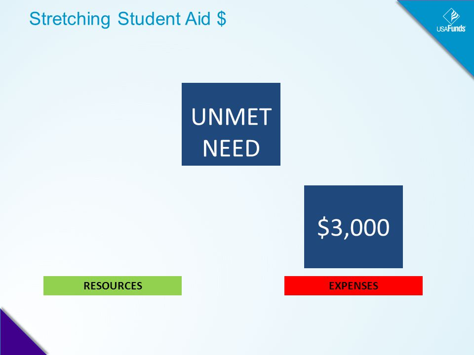Stretching Student Aid $ UNMET NEED EXPENSESRESOURCES $3,000