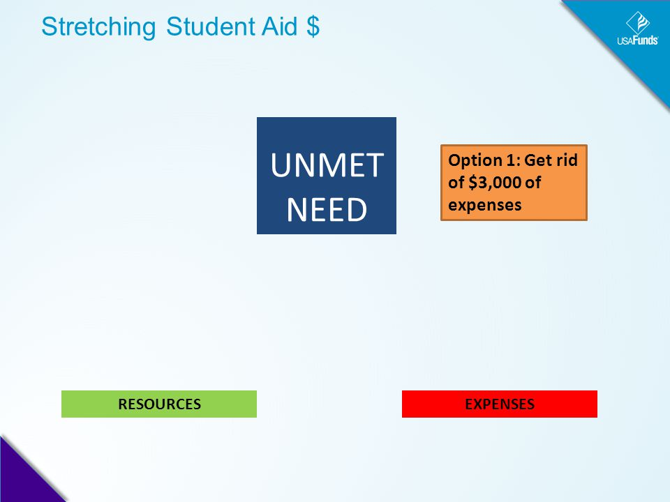 Stretching Student Aid $ UNMET NEED EXPENSESRESOURCES Option 1: Get rid of $3,000 of expenses