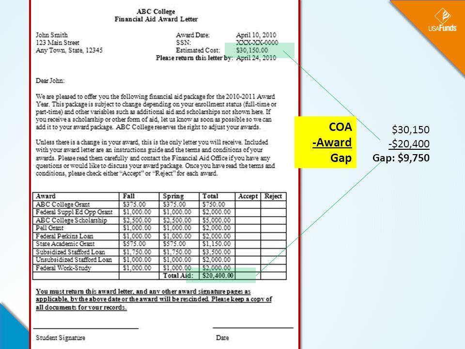 $30,150 -$20,400 Gap: $9,750 COA -Award Gap