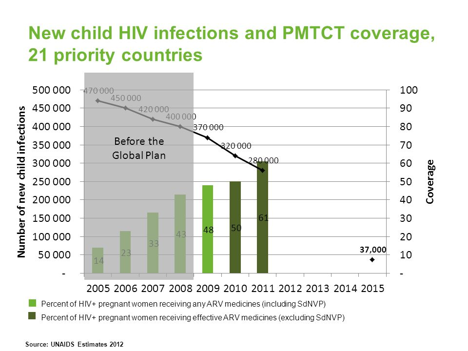 New child HIV infections and PMTCT coverage, 21 priority countries Percent of HIV+ pregnant women receiving any ARV medicines (including SdNVP) Percent of HIV+ pregnant women receiving effective ARV medicines (excluding SdNVP) Before the Global Plan Source: UNAIDS Estimates 2012