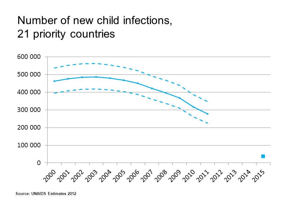 Number of new child infections, 21 priority countries Source: UNAIDS Estimates 2012
