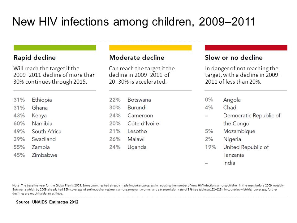 New HIV infections among children, 2009–2011 Note: The baseline year for the Global Plan is 2009.
