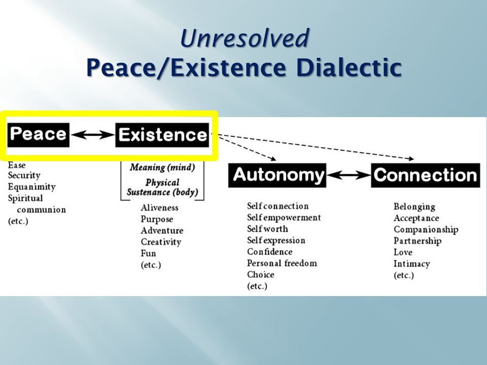 Unresolved Peace/Existence Dialectic