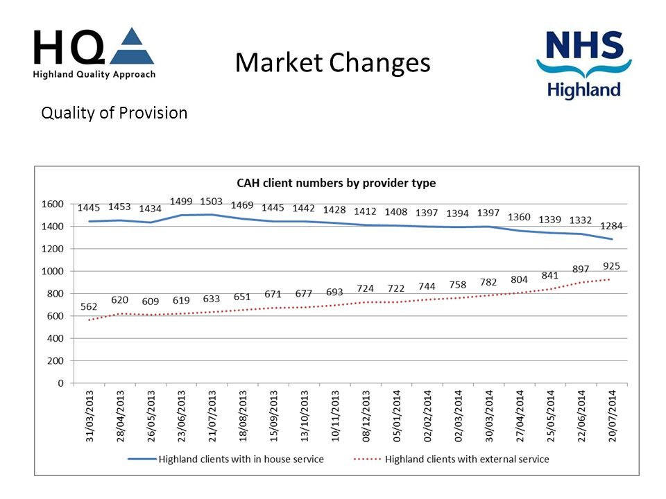 Market Changes Quality of Provision