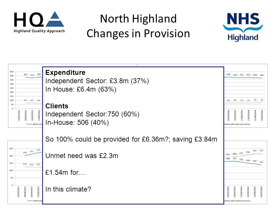 North Highland Changes in Provision Expenditure Independent Sector: £3.8m (37%) In House: £6.4m (63%) Clients Independent Sector:750 (60%) In-House: 506 (40%) So 100% could be provided for £6.36m?; saving £3.84m Unmet need was £2.3m £1.54m for....