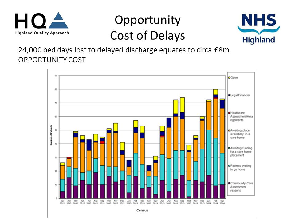 Opportunity Cost of Delays 24,000 bed days lost to delayed discharge equates to circa £8m OPPORTUNITY COST