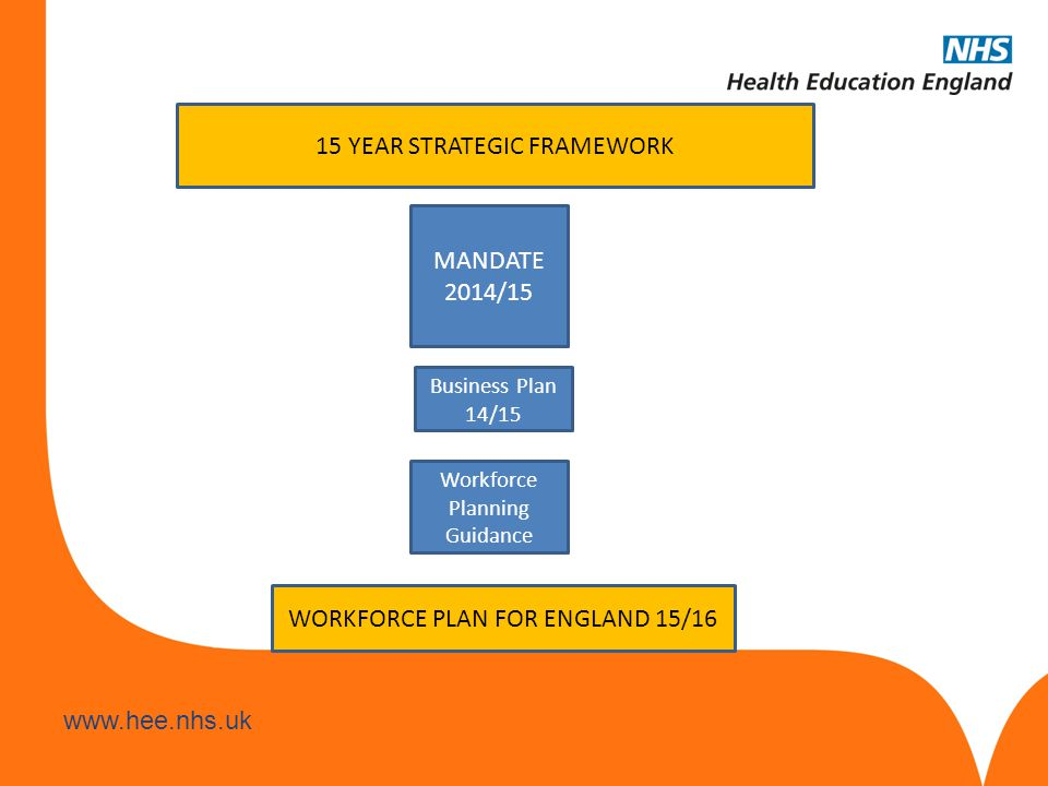 www.hee.nhs.uk MANDATE 2014/15 Business Plan 14/15 Workforce Planning Guidance 15 YEAR STRATEGIC FRAMEWORK WORKFORCE PLAN FOR ENGLAND 15/16