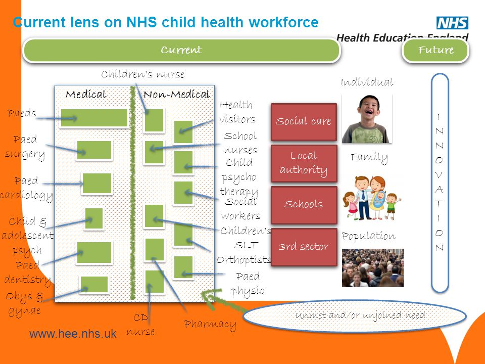 www.hee.nhs.uk Accountability HEE is accountable for the spend (Approx.