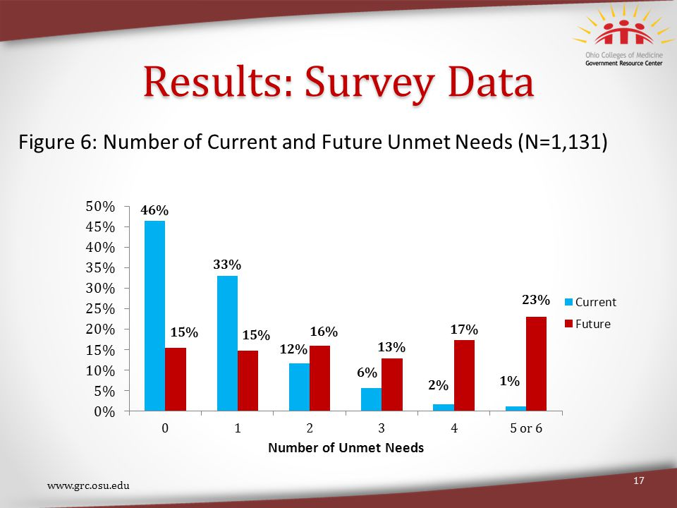 Results: Survey Data www.grc.osu.edu 17 Figure 6: Number of Current and Future Unmet Needs (N=1,131)
