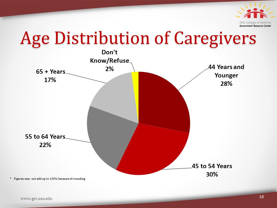 Age Distribution of Caregivers www.grc.osu.edu 18 * Figures may not add up to 100% because of rounding