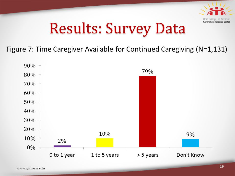 Results: Survey Data www.grc.osu.edu 19 Figure 7: Time Caregiver Available for Continued Caregiving (N=1,131)