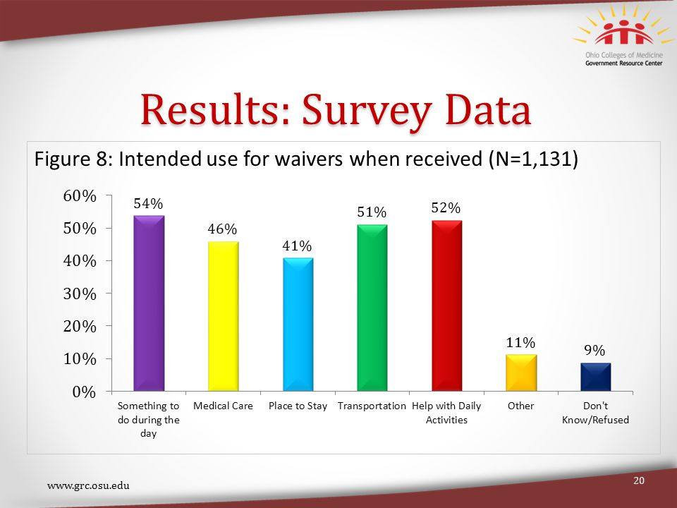 www.grc.osu.edu 20 Figure 8: Intended use for waivers when received (N=1,131) Results: Survey Data