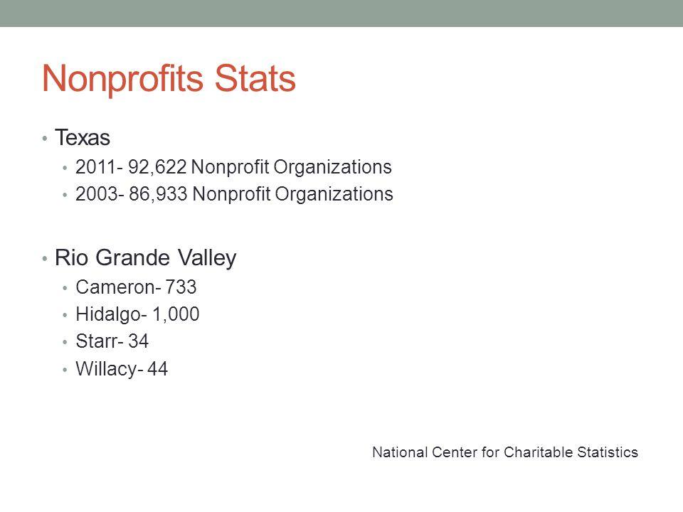 Nonprofits Stats Texas 2011- 92,622 Nonprofit Organizations 2003- 86,933 Nonprofit Organizations Rio Grande Valley Cameron- 733 Hidalgo- 1,000 Starr-