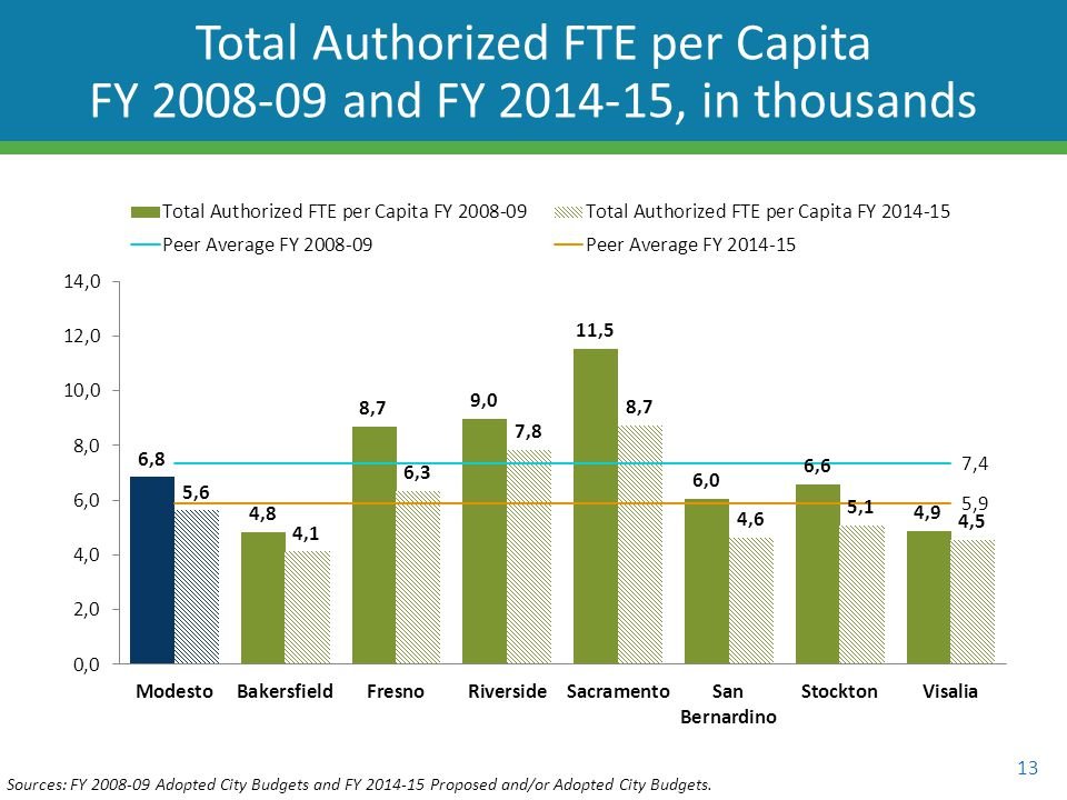 13 Total Authorized FTE per Capita FY 2008-09 and FY 2014-15, in thousands Sources: FY 2008-09 Adopted City Budgets and FY 2014-15 Proposed and/or Adopted City Budgets.