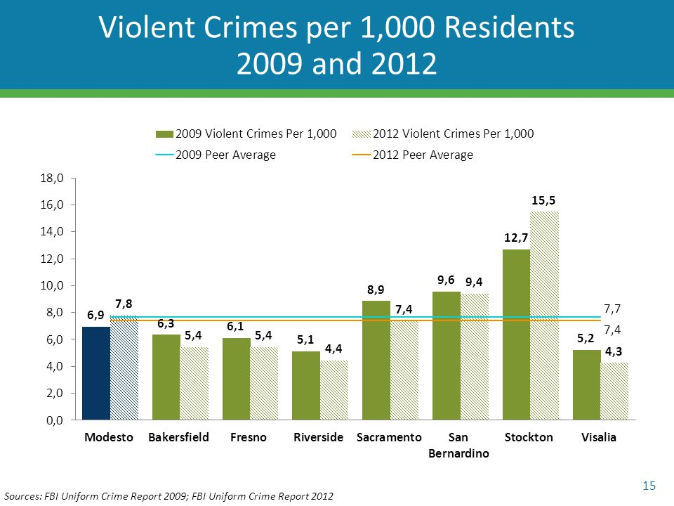 15 Violent Crimes per 1,000 Residents 2009 and 2012 Sources: FBI Uniform Crime Report 2009; FBI Uniform Crime Report 2012