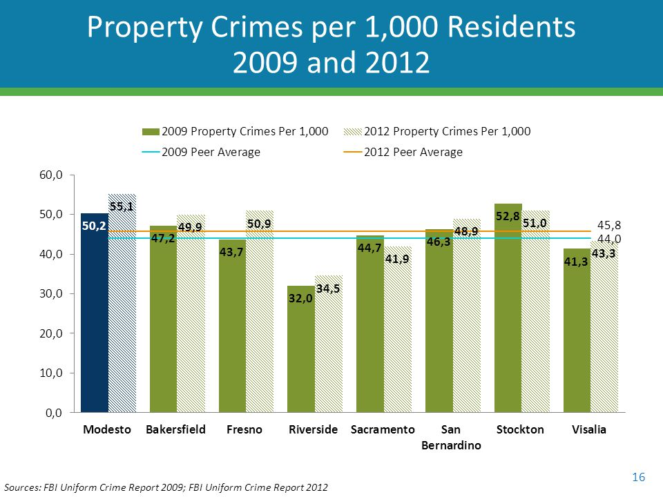 16 Property Crimes per 1,000 Residents 2009 and 2012 Sources: FBI Uniform Crime Report 2009; FBI Uniform Crime Report 2012