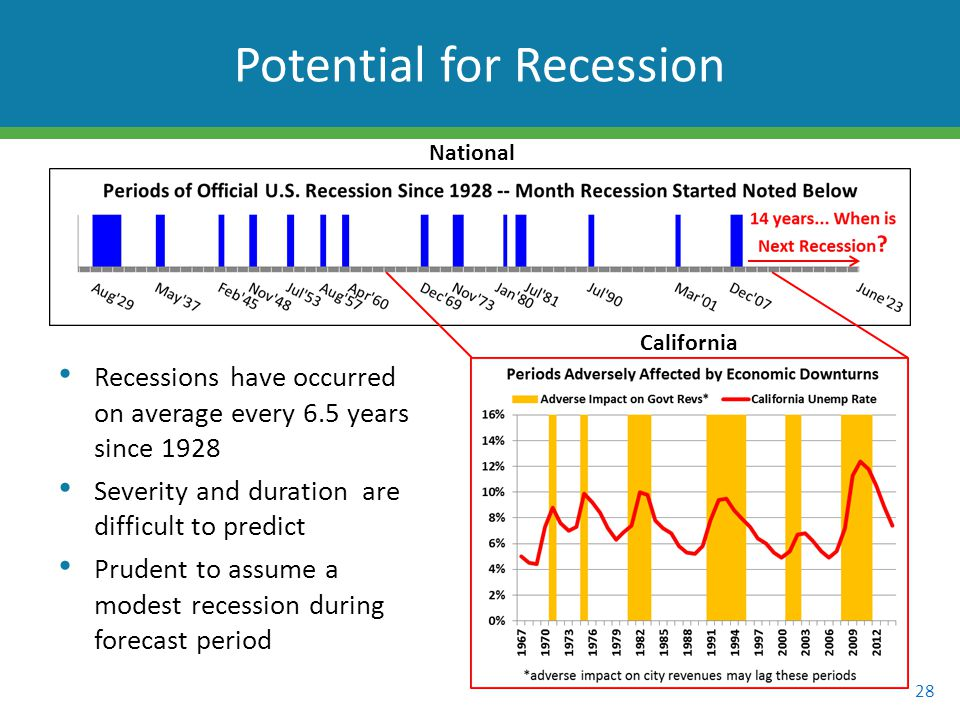 Recessions have occurred on average every 6.5 years since 1928 Severity and duration are difficult to predict Prudent to assume a modest recession during forecast period 28 Potential for Recession National California