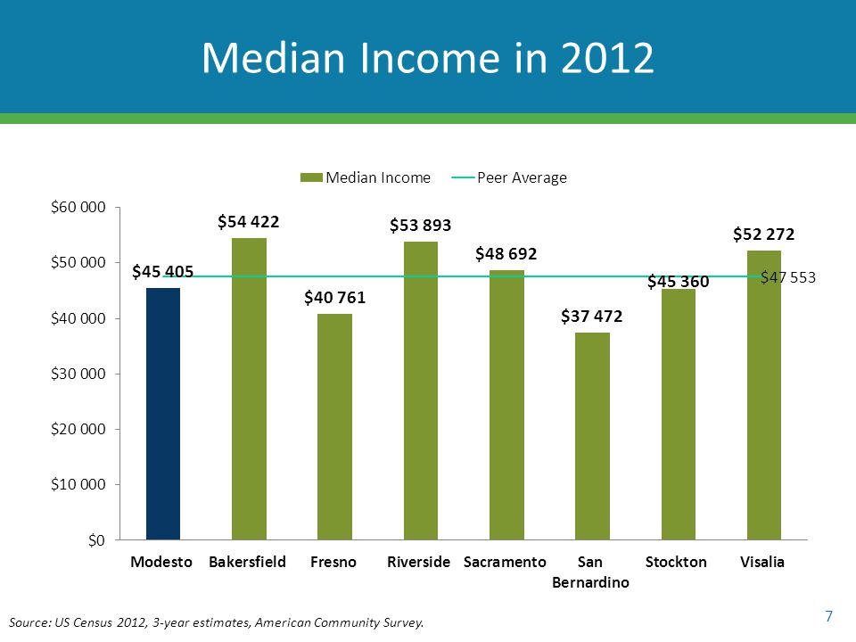 7 Median Income in 2012 Source: US Census 2012, 3-year estimates, American Community Survey.