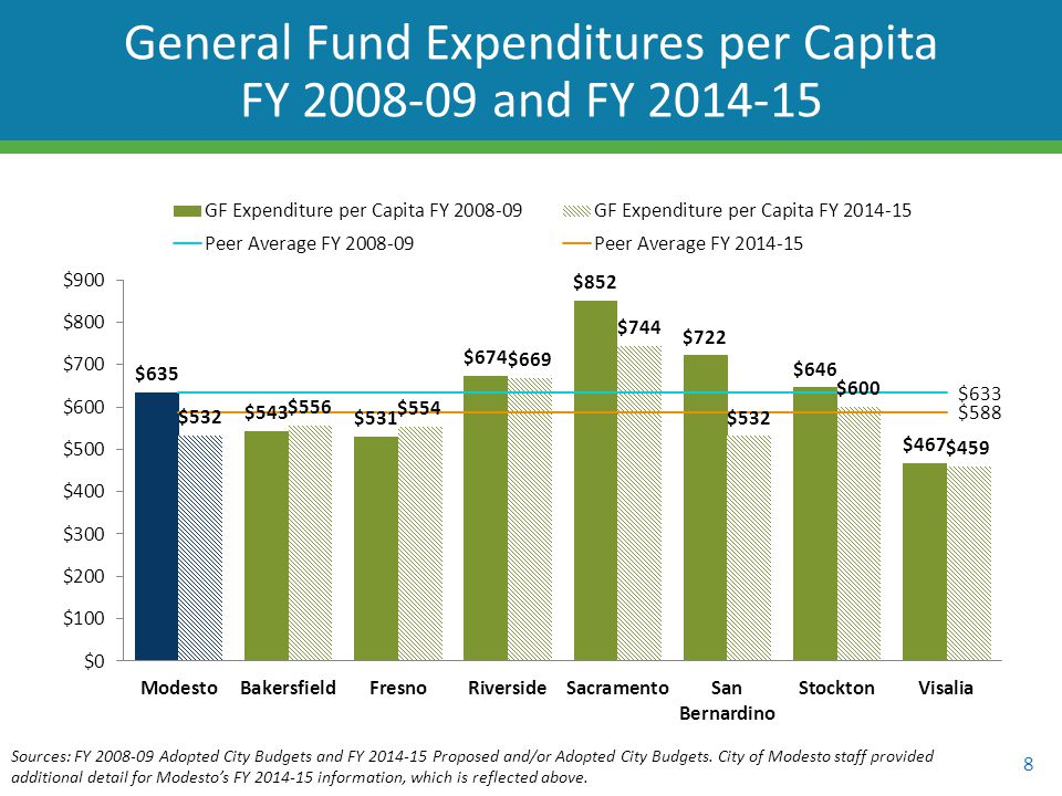 8 General Fund Expenditures per Capita FY 2008-09 and FY 2014-15 Sources: FY 2008-09 Adopted City Budgets and FY 2014-15 Proposed and/or Adopted City Budgets.
