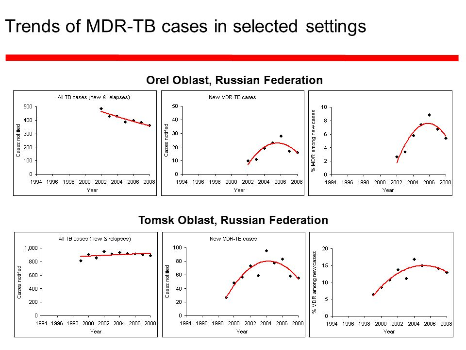 Trends of MDR-TB cases in selected settings Orel Oblast, Russian Federation Tomsk Oblast, Russian Federation