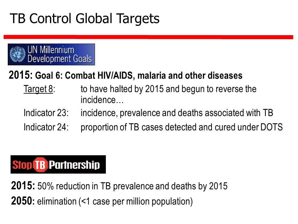 TB Control Global Targets 2015: 50% reduction in TB prevalence and deaths by 2015 2050 : elimination (<1 case per million population) 2015: Goal 6: Combat HIV/AIDS, malaria and other diseases Target 8: to have halted by 2015 and begun to reverse the incidence… Indicator 23: incidence, prevalence and deaths associated with TB Indicator 24: proportion of TB cases detected and cured under DOTS