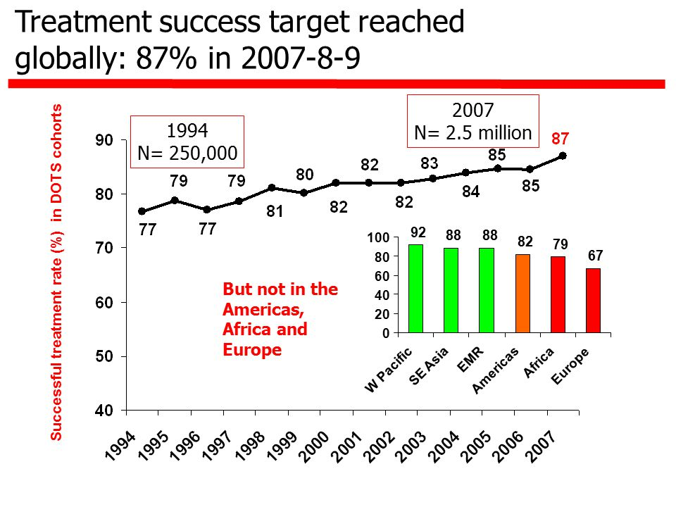 Treatment success target reached globally: 87% in 2007-8-9 Successful treatment rate (%) in DOTS cohorts But not in the Americas, Africa and Europe 92