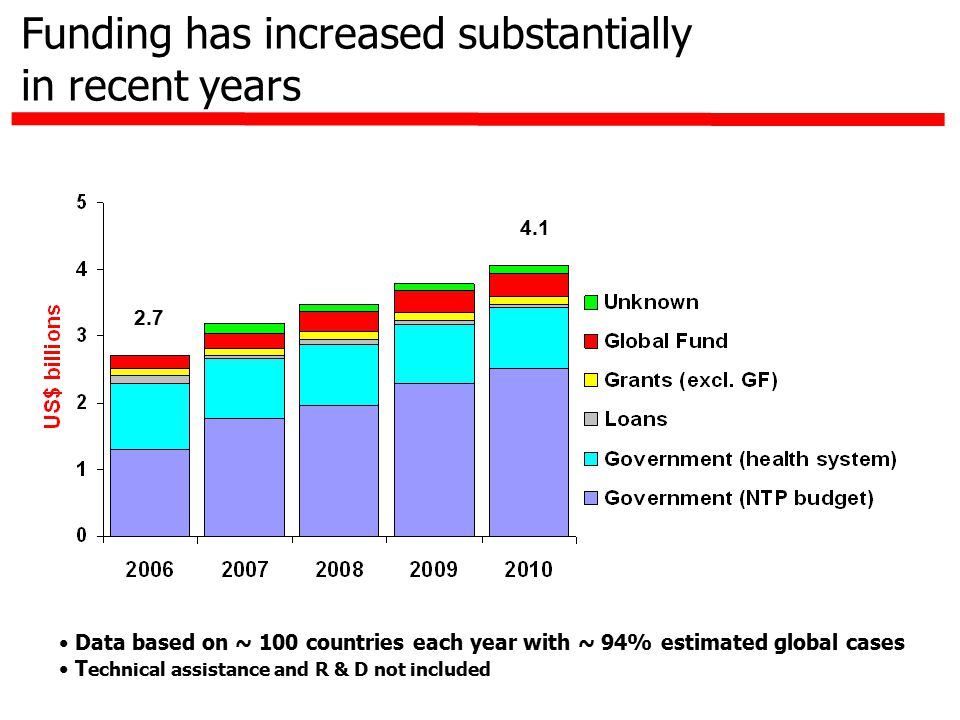Funding has increased substantially in recent years Data based on ~ 100 countries each year with ~ 94% estimated global cases T echnical assistance and R & D not included 2.7 4.1