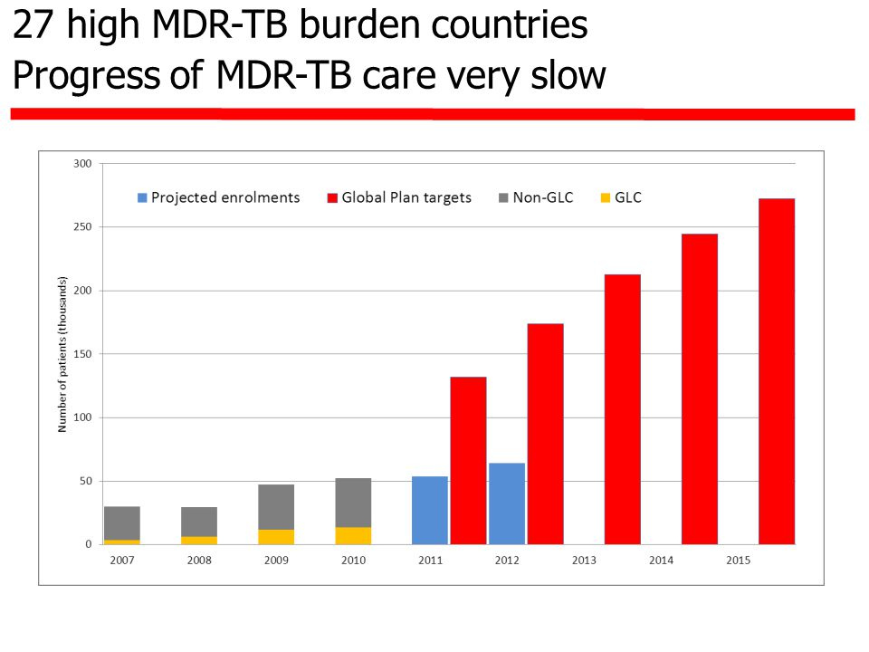 27 high MDR-TB burden countries Progress of MDR-TB care very slow