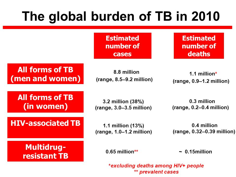 Estimated number of cases Estimated number of deaths 1.1 million* (range, 0.9–1.2 million) 8.8 million (range, 8.5–9.2 million) 0.65 million** All forms of TB (men and women) Multidrug- resistant TB HIV-associated TB 1.1 million (13%) (range, 1.0–1.2 million) 0.4 million (range, 0.32–0.39 million) The global burden of TB in 2010 *excluding deaths among HIV+ people ** prevalent cases ~ 0.15million All forms of TB (in women) 3.2 million (38%) (range, 3.0–3.5 million) 0.3 million (range, 0.2–0.4 million)
